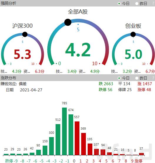 80%个股上涨:4月最强行业揭晓 一季度北上资金和QFII联手增持31股