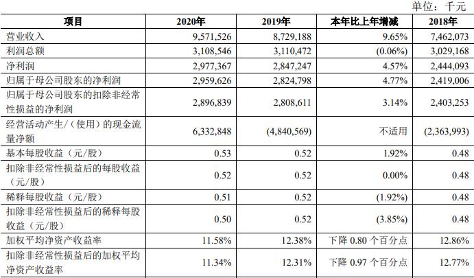 青农商行去年信用减值损失35亿 人均薪酬福利29万元