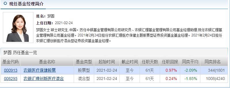 美女基金经理梦圆上演大逆袭!在连遭差评后业绩强势回归