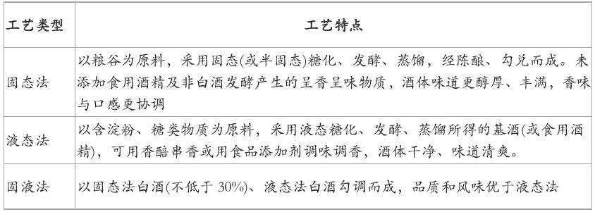 """""""数""""说白酒四宗""""最"""""""