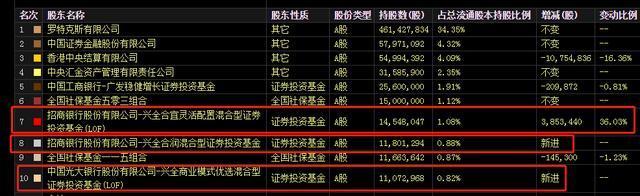 千亿白马股暴跌7% 25万股民人均亏3.9万 兴全基金或被套