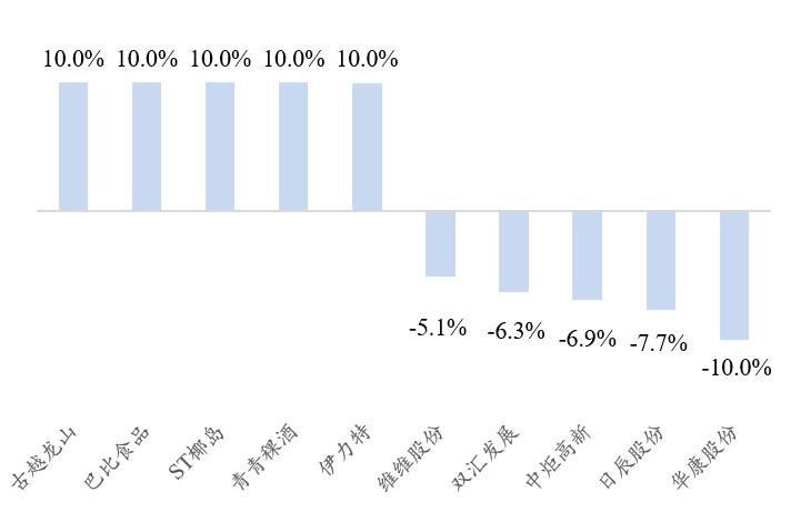 【开源食饮每日资讯0428】伊利股份2021Q1净利润同比增长147.69%