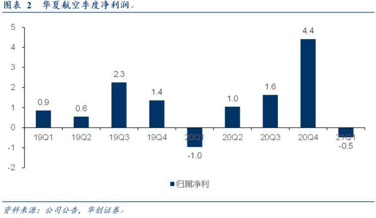 【华创交运*业绩点评】华夏航空:20年扣非利润增长1%,唯一实现增长航司,21Q1减亏0.5亿,持续看好目标市值200亿+