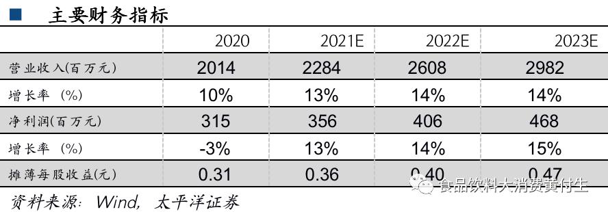 恒顺醋业一季报点评:经销商增加明显,期待改革推进【太平洋食饮】