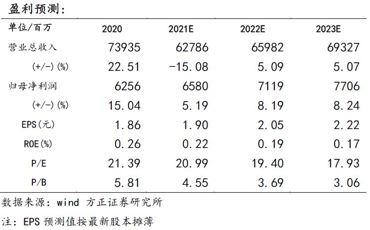 【双汇发展一季报点评:肉制品销量双位数增长,高基数下利润承压—方正食品饮料210427】