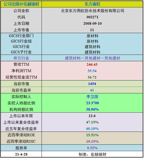 【投资价值评分】东方雨虹