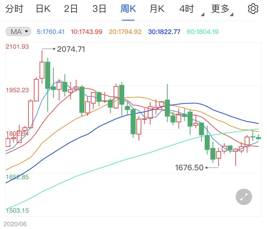 美元受到市场支撑 黄金价格日线回落