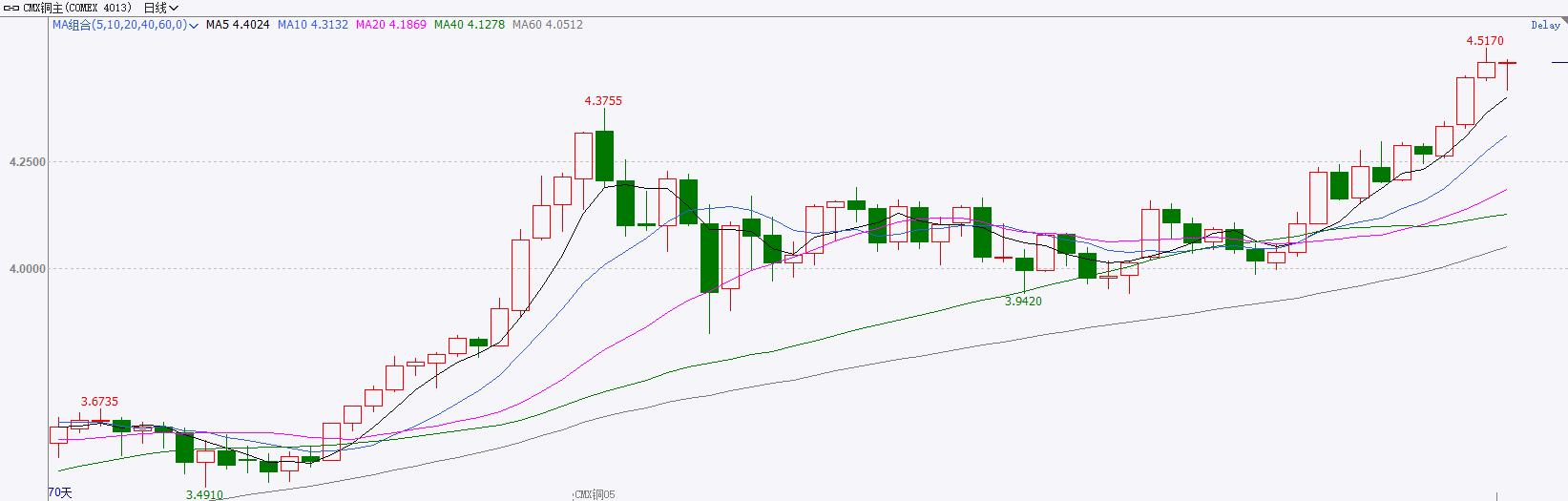 关注美联储利率决议 COMEX铜高位震荡