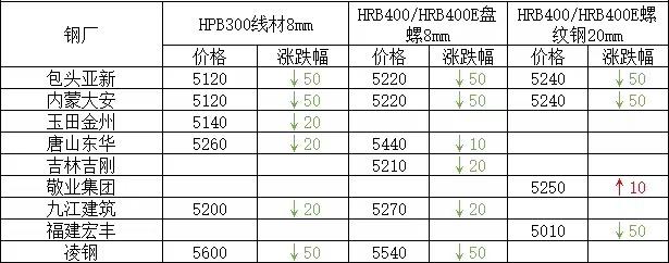 兰格建筑钢材日盘点(4.28):建材价格整体趋弱 成交一般