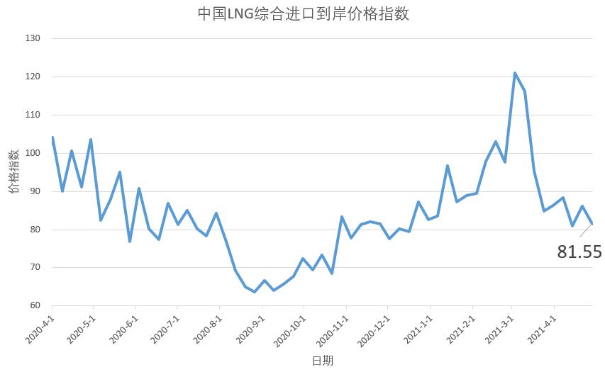 4月19日-25日 中国LNG综合进口到岸价格指数为81.55