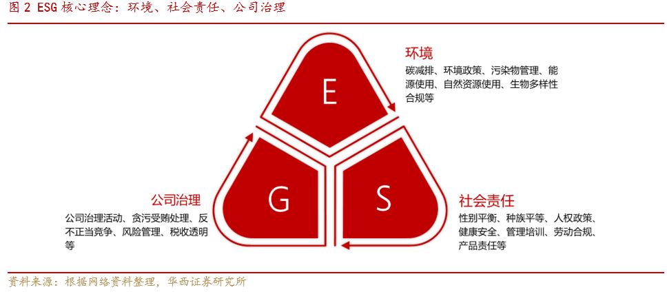 """【华西策略  李立峰】ESG投资系列之一:""""责任""""创造价值,ESG投资未来可期"""