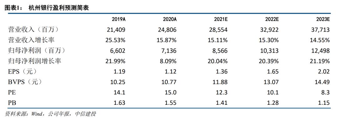 【中信建投金融】杭州银行2021一季报点评:强劲的盈利能力,亮眼的资产质量,目标估值2倍PB