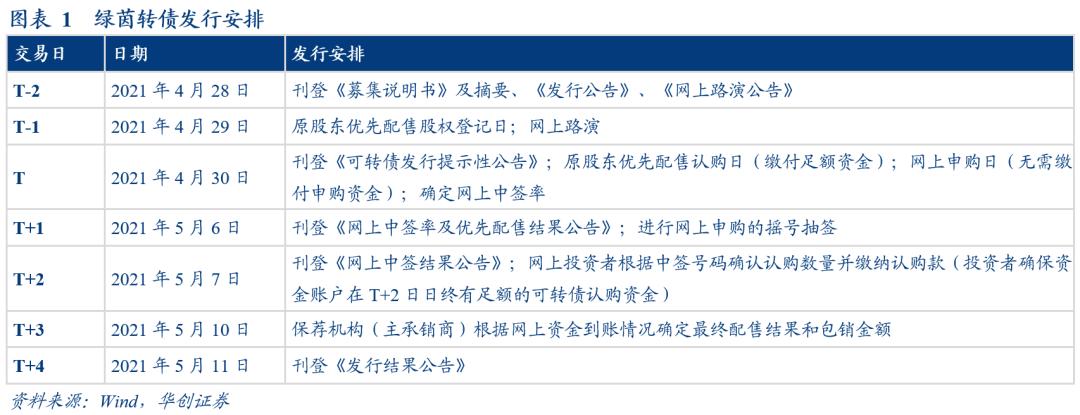工程+养护协同发展,业绩稳增长——绿茵转债申购价值分析【华创固收|周冠南团队】