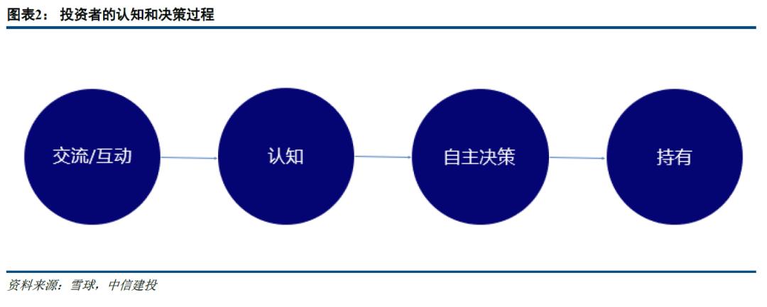 【中信建投 非银&金融科技】互联网投资的互动趋势