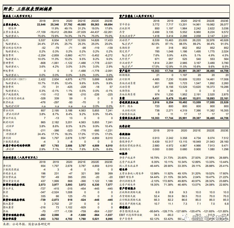 【国金电子】传音控股:新兴市场快速放量,Q1收入、业绩翻倍增长