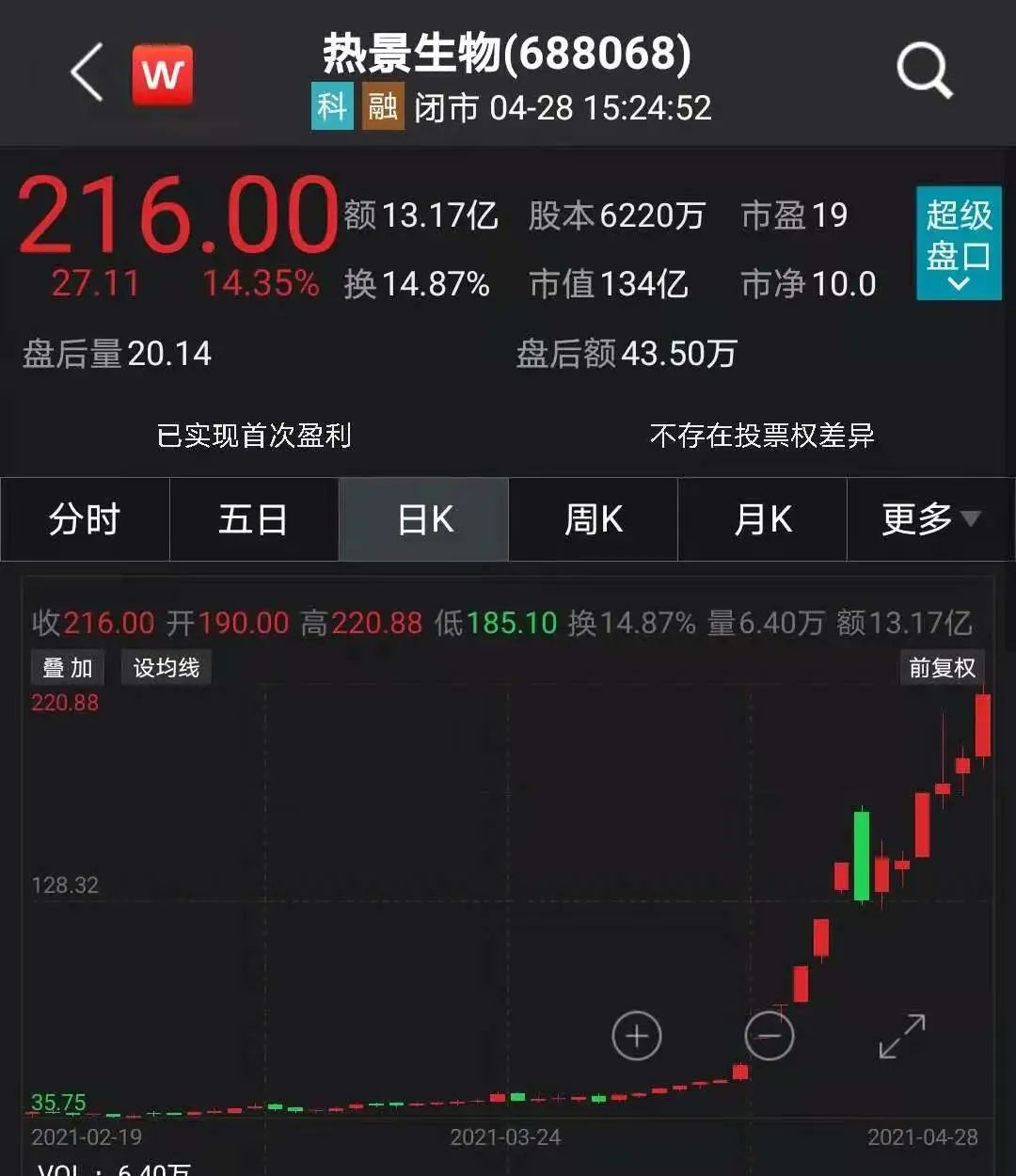 12个交易日涨幅达272.22% 热景生物明日起停牌核查