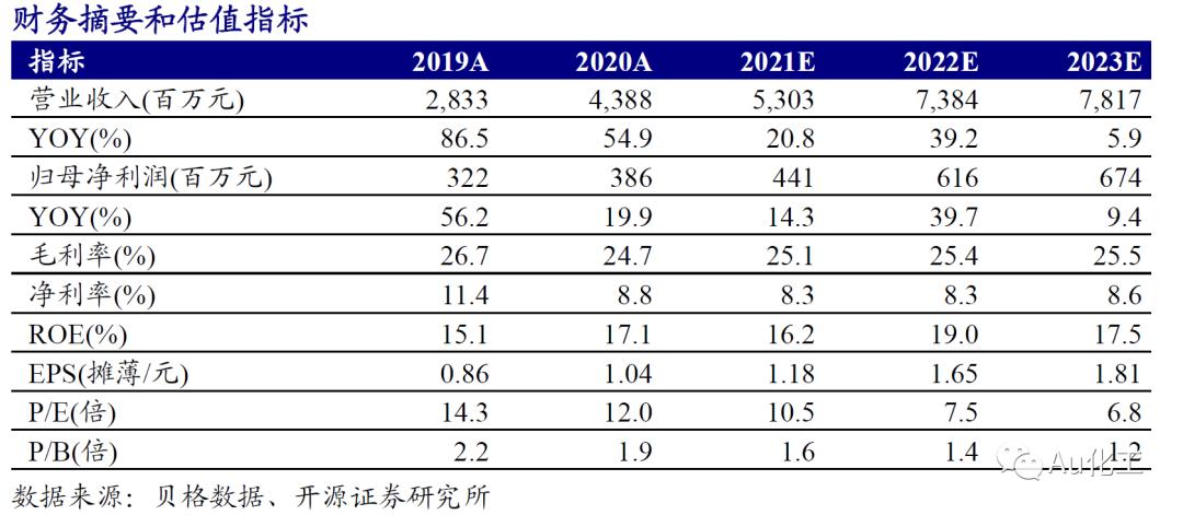 【开源化工】利民股份一季报点评报告:代森锰锌与草铵膦价格上涨,公司Q1业绩超预期
