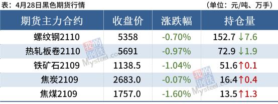 短期钢材市场价格或迎下跌