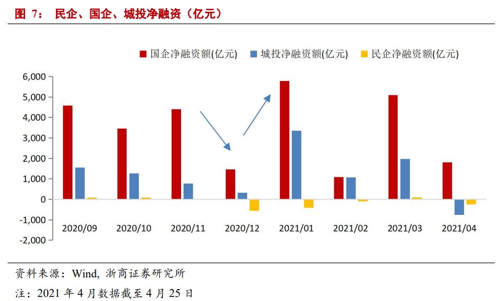 【浙商宏观||李超】企业债券如何收缩?