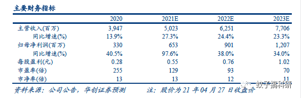 【华创计算机王文龙团队】点评|广联达:造价业务持续超预期,21年成长可期