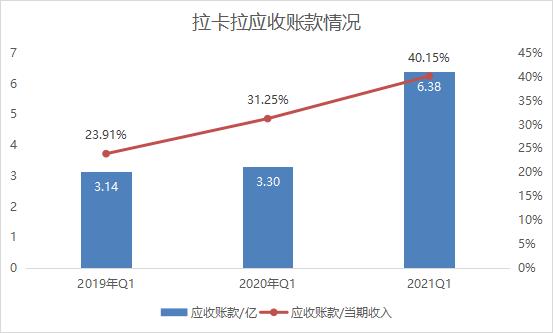 拉卡拉的短期困境:毛利率持续下滑,发展新业务或导致资产质量下降