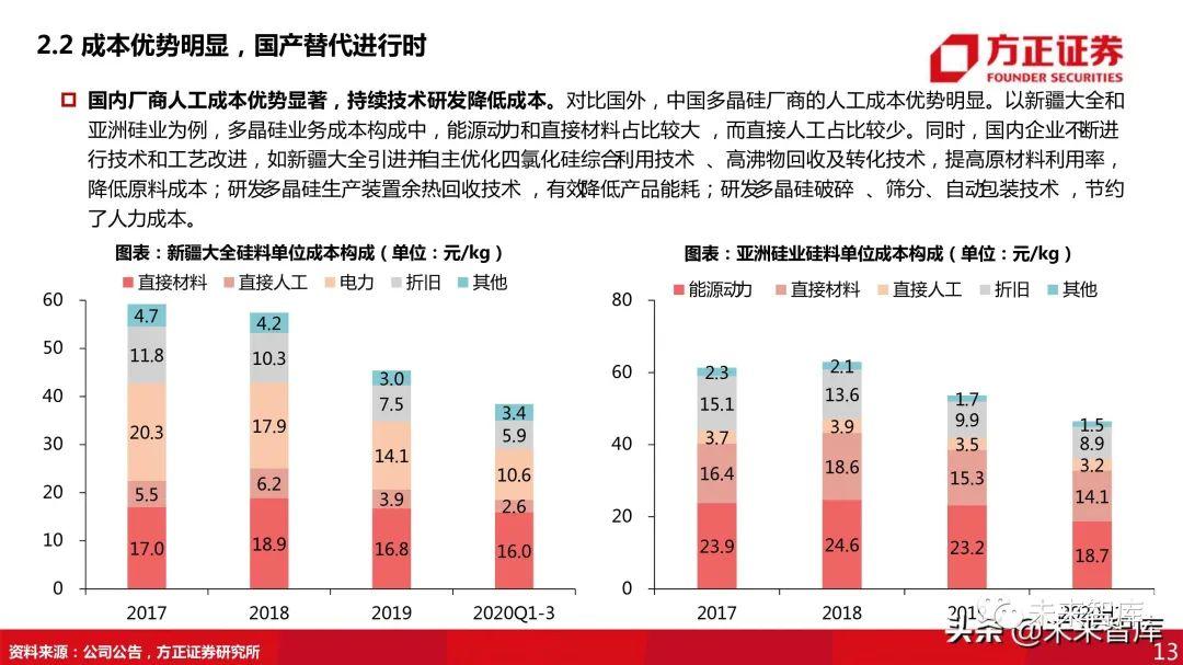 光伏行业研究报告:2021硅料吃紧,重回拥硅为王