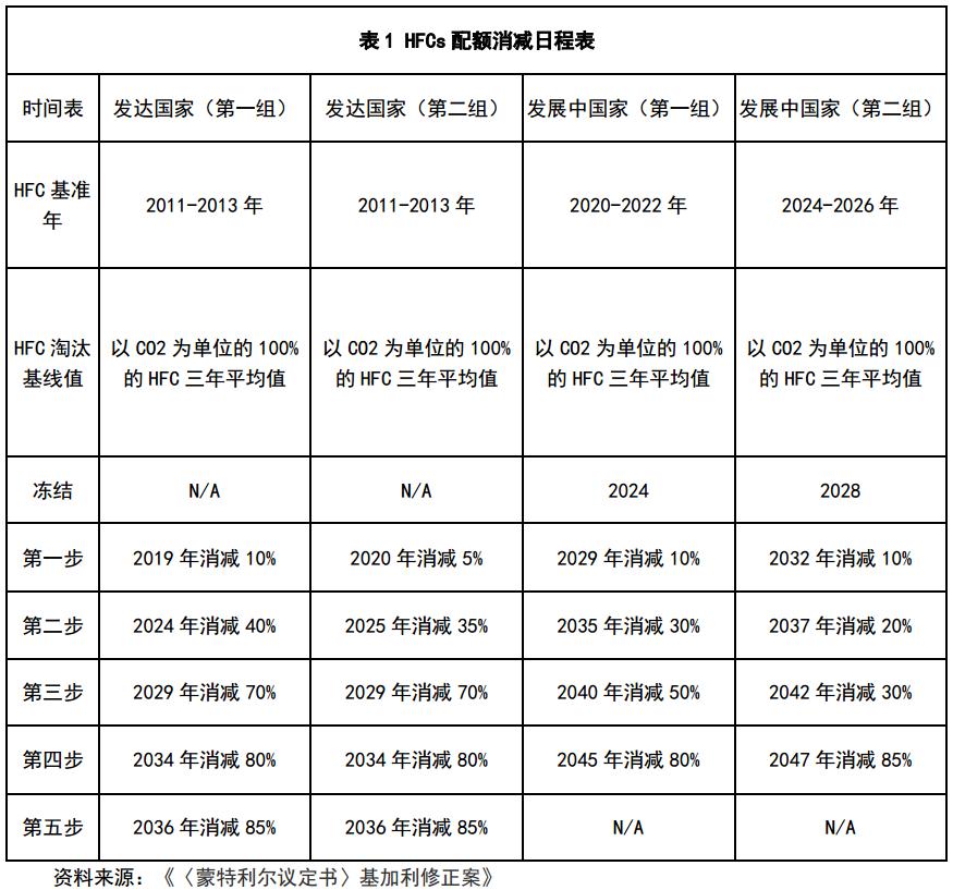 中国已决定接受《〈蒙特利尔议定书〉基加利修正案》