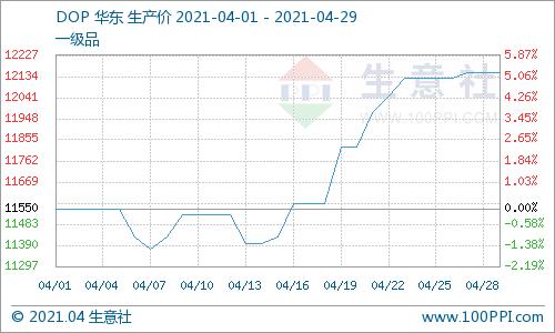 生意社:4月增塑剂行情激增后趋稳