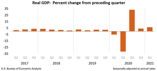 汇市早知道:美国经济火热 美元持续疲软,欧元成功反弹 黄金深陷困境