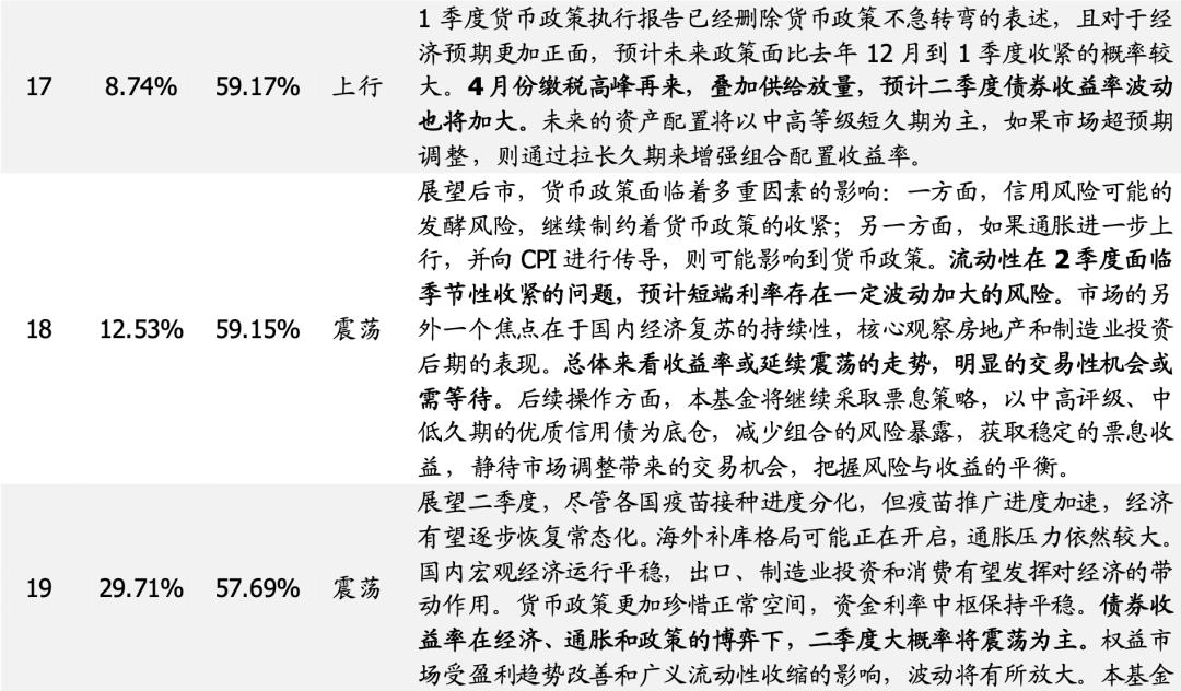 【国盛量化】基思广益:利率未来趋势何从?——来自久期择时型基金经理的观点