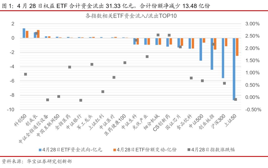 ETP日报(20210429):金融类ETP领涨,主要宽基ETF资金净流出