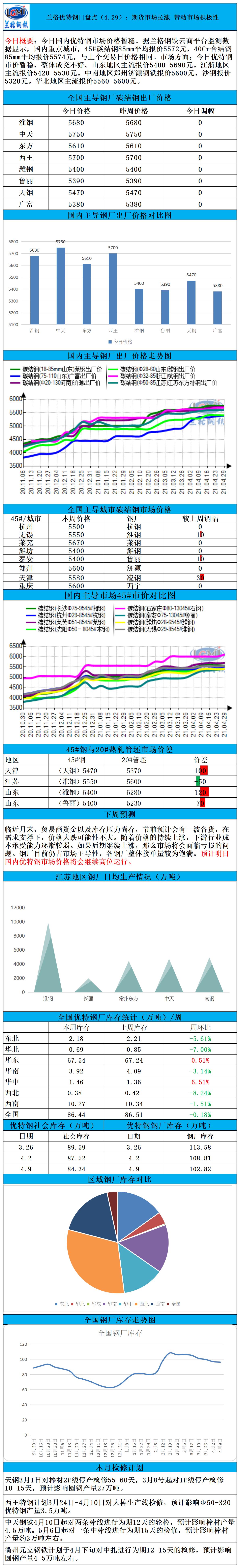 兰格优特钢日盘点(4.29):期货市场拉涨 带动市场积极性