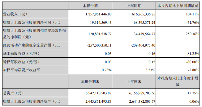 金新农:2021年一季度净利润1931.46万元 同比增加71.76%