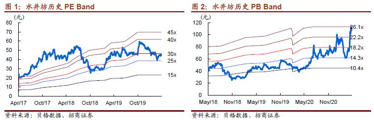 【招商食品】水井坊:盈利质量较高,预收彰显潜力