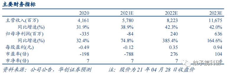 【华创计算机王文龙团队】点评|奇安信:毛利率创18年以来新高,竞争力再获国际认可