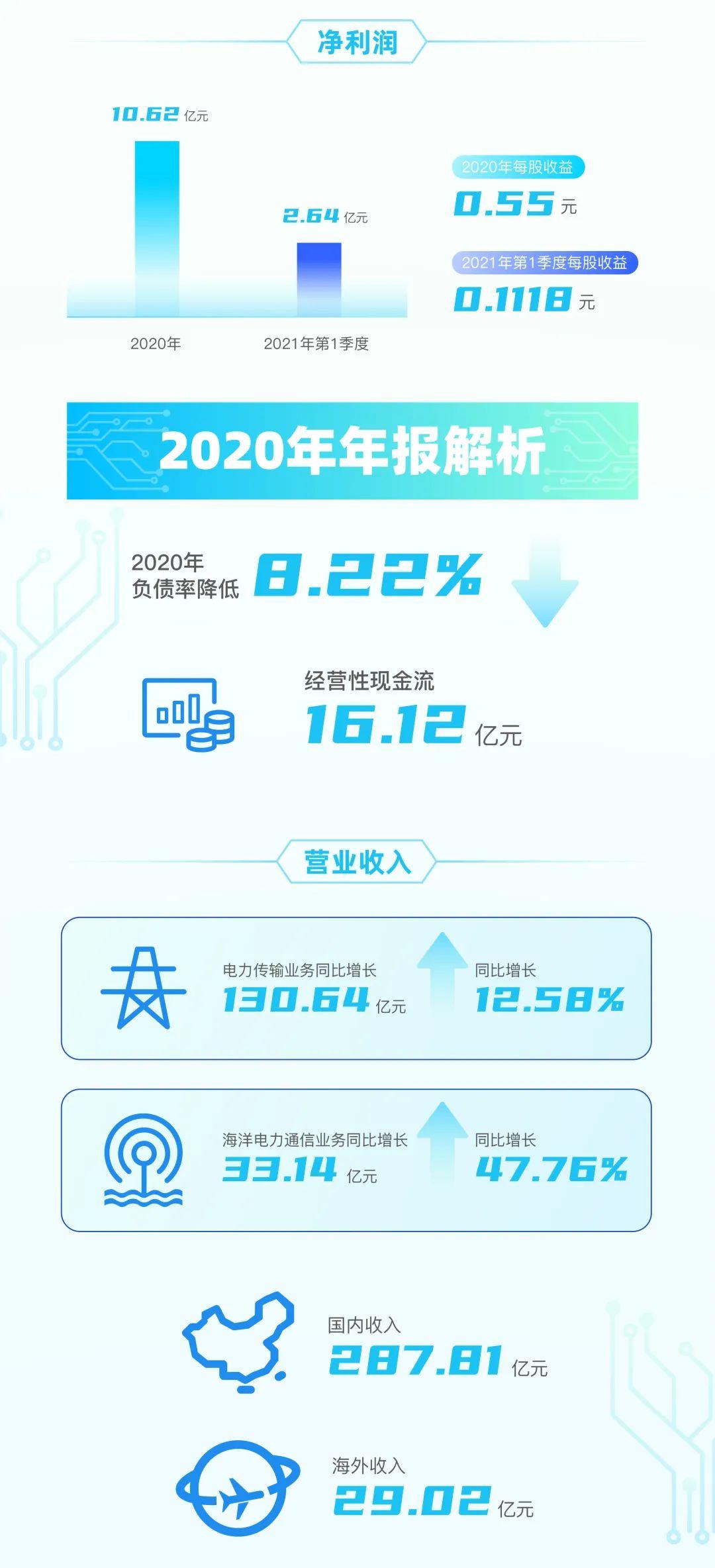 营收、利润双增长!亨通光电2020年报&2021一季度财报出炉!