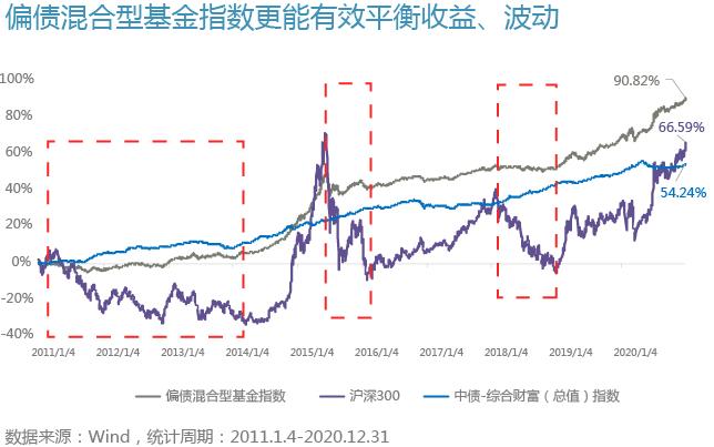 【养基加油站】如果今年股市没有行情,投资如何部署?