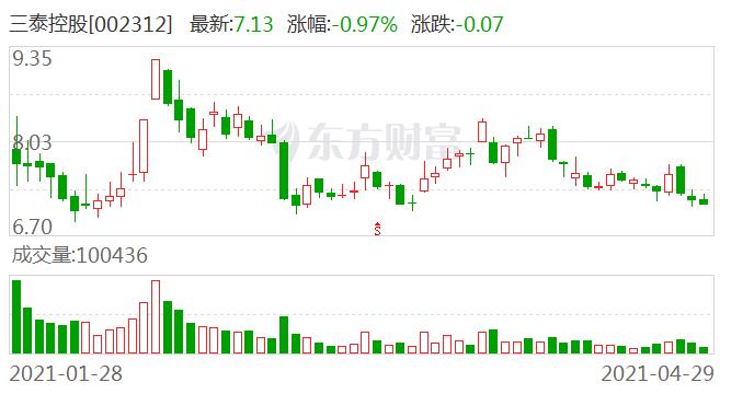 【调研快报】三泰控股接待中银基金管理有限公司等5家机构调研