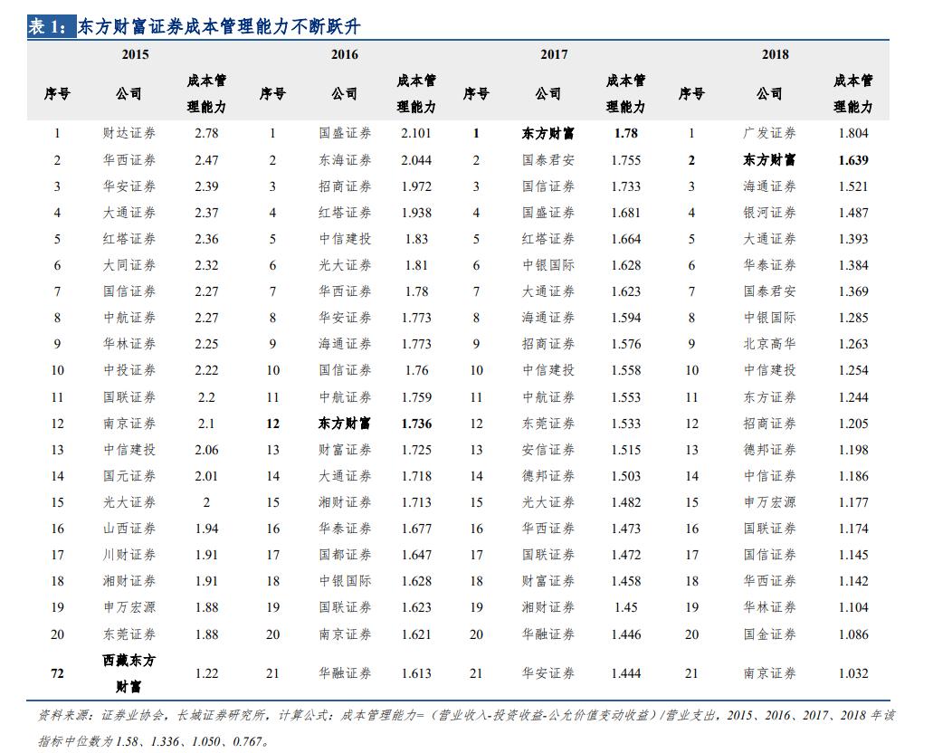 【长城非银】业绩增速超预期高增,管理层变动彰显改革破立 ——东方财富2020 年年报、2021 年一季报公司业绩点评