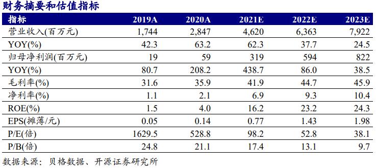 【妙可蓝多(600882.SH):奶酪业务持续高增,盈利能力稳步提升】开源中小盘|信息更新