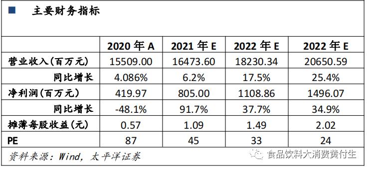顺鑫农业:白酒逐步恢复,地产期待下半年减亏【太平洋食饮】