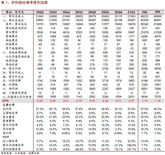 【招商食品】伊利股份:利润超预期,期待持续发力