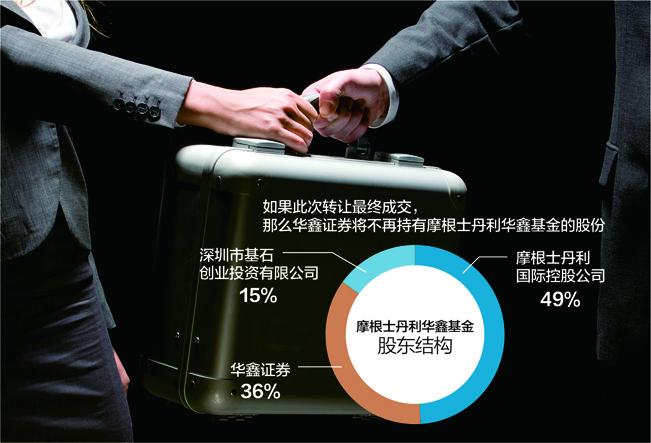 挂牌价3.89亿 摩根士丹利华鑫基金转让股权