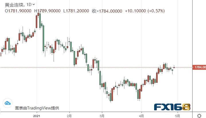 鲍威尔打击美元、黄金期货酝酿新一轮上涨