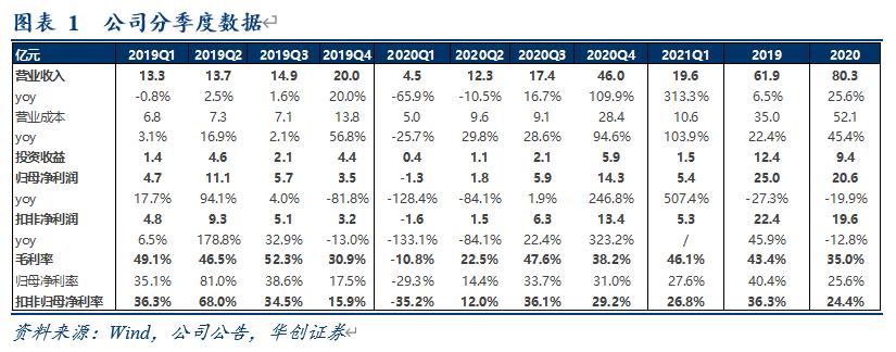 【华创交运*业绩点评】深高速2021年一季报:收费公路恢复正常,环保业务持续发力,21Q1归母净利较19Q1复合增速7.6%