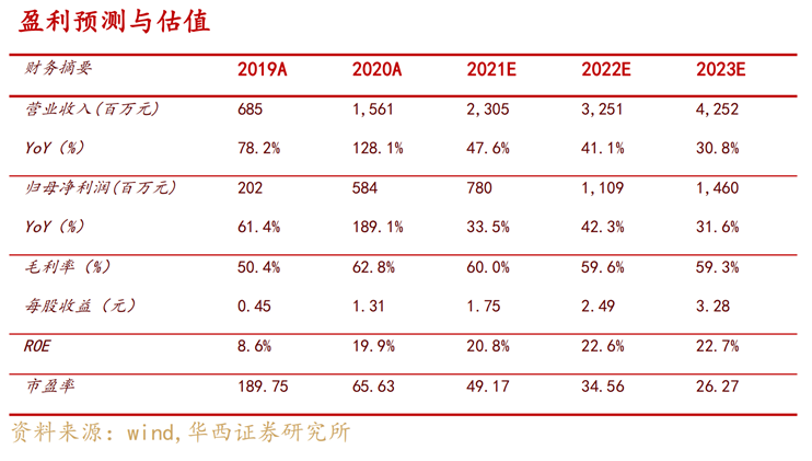 【华西军工】睿创微纳:研发投入赋能业绩增长,产能扩张应对市场爆发