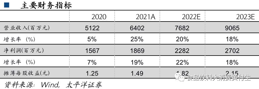 今世缘年报点评:产品升级持续推进,展望公司十四五发展【太平洋食饮】