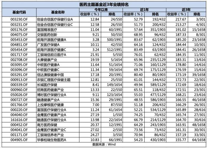 2000亿医药主题基金短线榜单 葛兰、赵蓓、吴兴武谁的基金一季度扛住了?