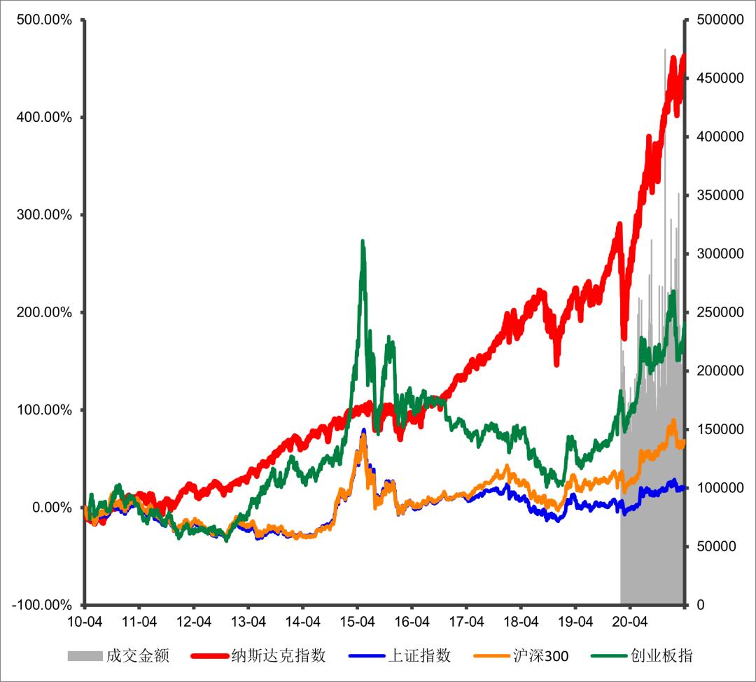 趣投资 | 它是未来十倍股的集中地,是中国版的纳斯达克