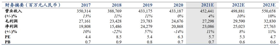 【国君非银】承保盈利超预期,强者恒强效果初显——中国财险2021年一季报业绩点评